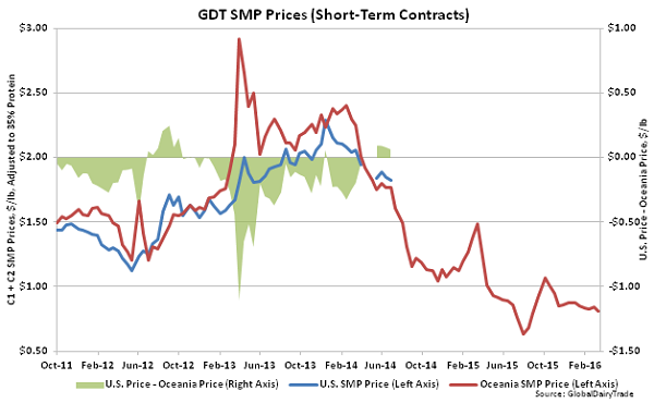 GDT SMP Prices (Short-Term Contracts)2 - Mar 16