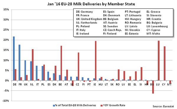 Jan 16 EU-28 Milk Deliveries by Member State - Mar 16