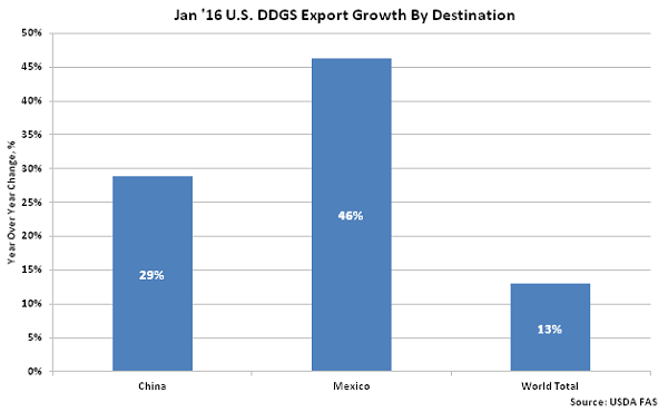 Jan 16 US DDGS Export Growth by Destination - Mar 16