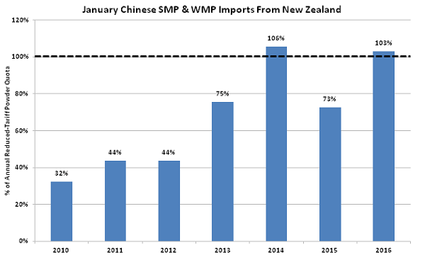 Jan Chinese SMP-WMP Imports from New Zealand - Mar 16