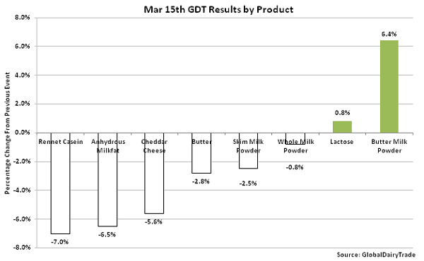 Mar 15th GDT Results by Product - Mar 16