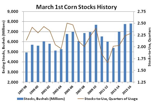 Mar 1st Corn Stocks History - Mar 16