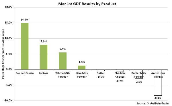 Mar 1st GDT Results by Product - Mar 16