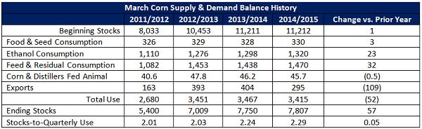 March Corn Supply and Demand Balance History - Mar 16