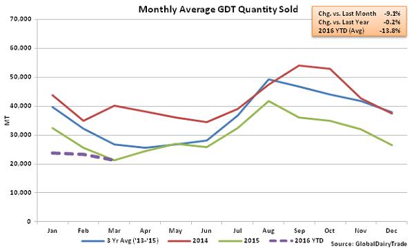 Monthly Average GDT Quantity 2- Mar 16