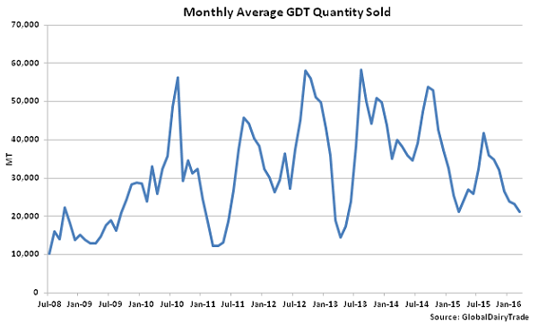 Monthly Average GDT Quantity Sold - Mar 16
