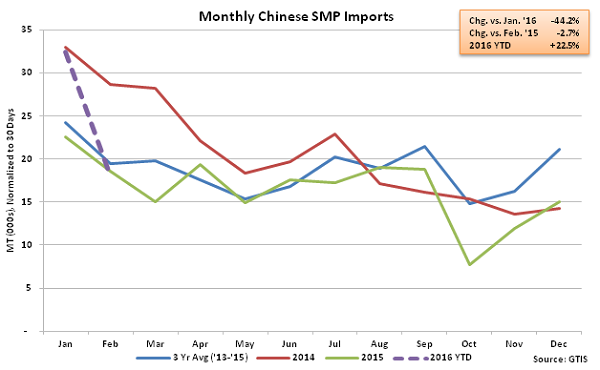 Monthly Chinese SMP Imports - Mar 16