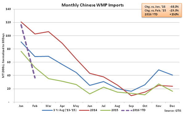 Monthly Chinese WMP Imports - Mar 16