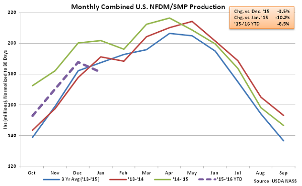 Monthly Combined US NFDM-SMP Production - Mar 16