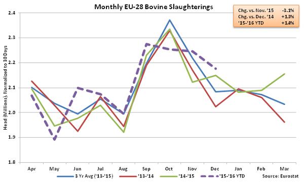 Monthly EU-28 Bovine Slaughterings - Mar 16