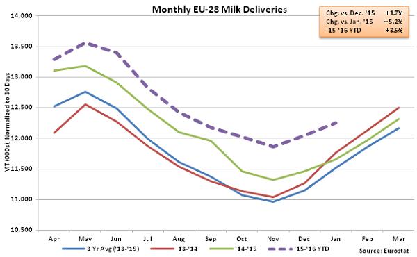 Monthly EU-28 Milk Deliveries - Mar 16