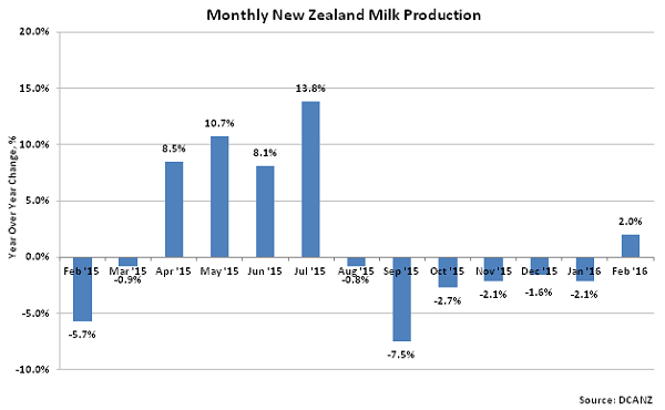 Monthly New Zealand Milk Production2 - Mar 16