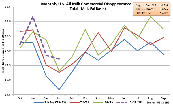 Monthly US All Milk Commercial Disappearance - Mar 16