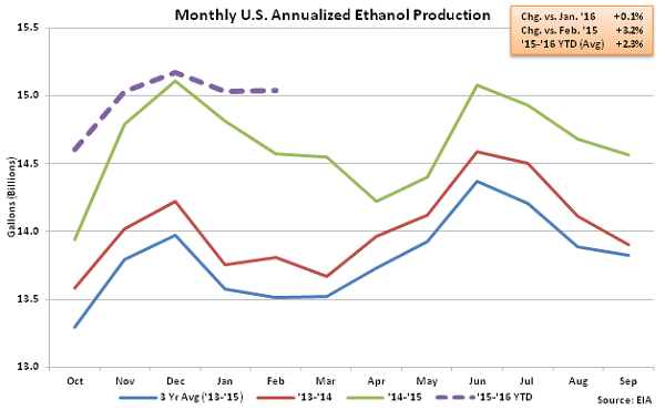 Monthly US Annualized Ethanol Production 3-2-16