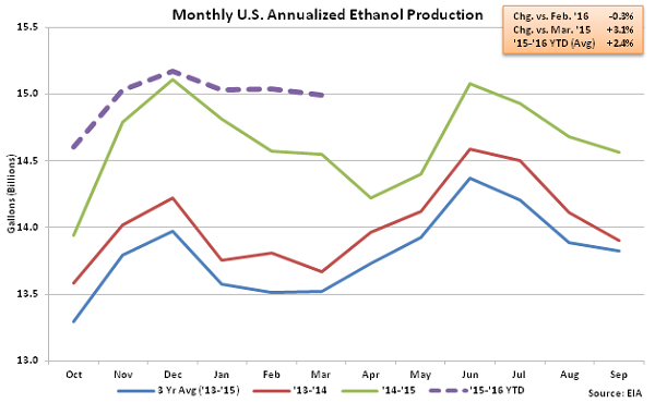 Monthly US Annualized Ethanol Production 3-9-16