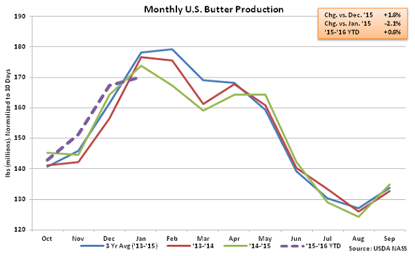Monthly US Butter Production - Mar 16