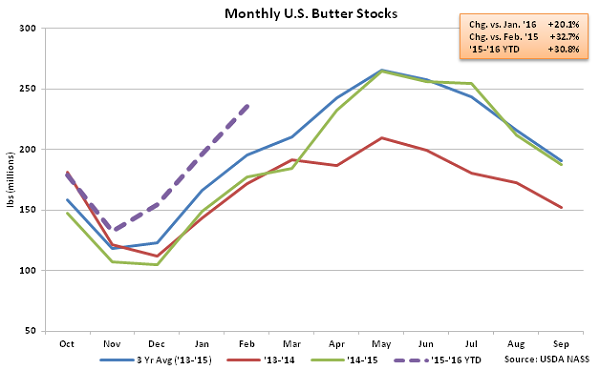Monthly US Butter Stocks - Mar 16