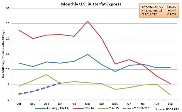 Monthly US Butterfat Exports - Mar 16