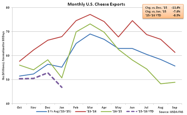 Monthly US Cheese Exports - Mar 16