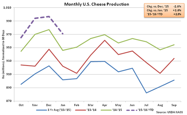Monthly US Cheese Production - Mar 16