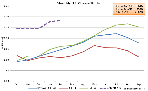 Monthly US Cheese Stocks - Mar 16