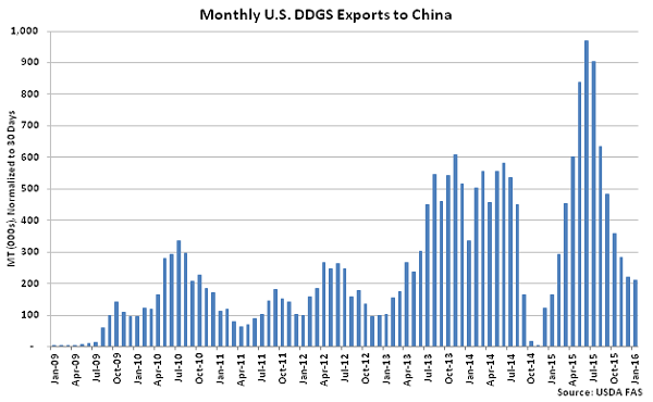 Monthly US DDGS Exports to China - Mar 16
