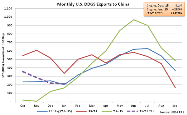 Monthly US DDGS Exports to China2 - Mar 16