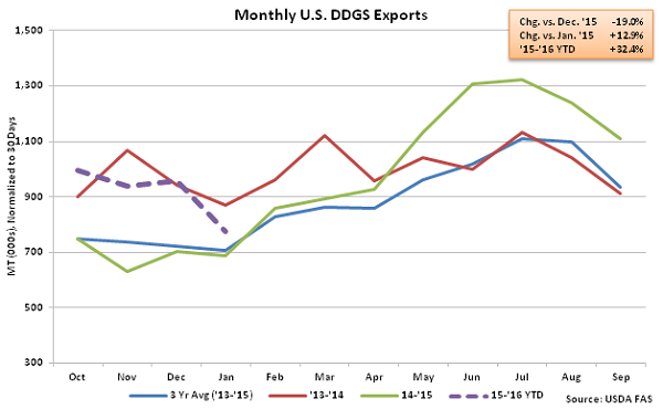 Monthly US DDGS Exports2 - Mar 16