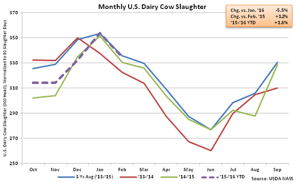 Monthly US Dairy Cow Slaughter - Mar 16