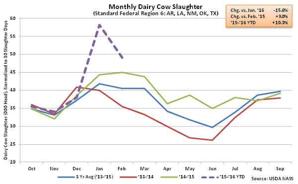 Monthly US Dairy Cow Slaughter Region 6 - Mar 16