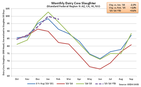 Monthly US Dairy Cow Slaughter Region 9 - Mar 16