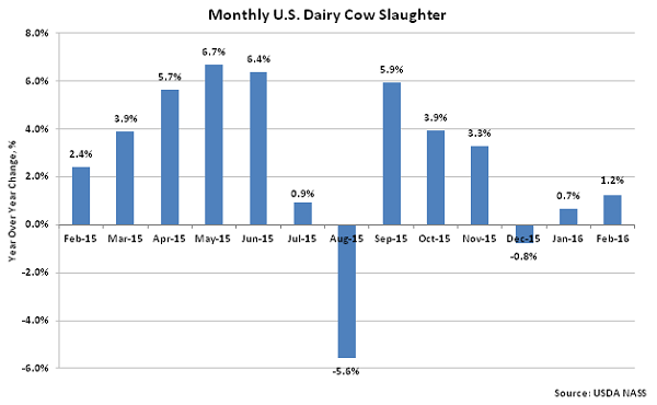 Monthly US Dairy Cow Slaughter2 - Mar 16