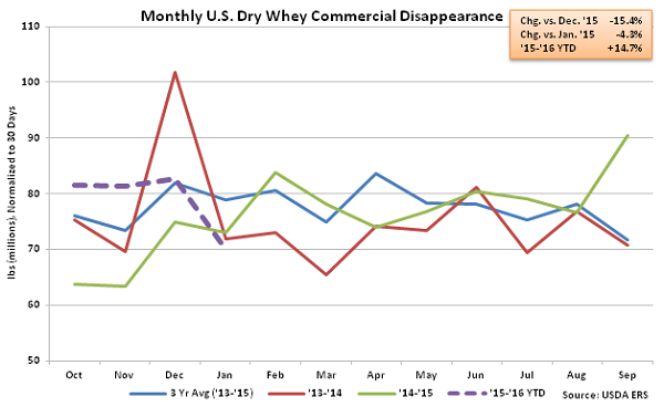 Monthly US Dry Whey Commercial Disappearance - Mar 16Monthly US Dry Whey Commercial Disappearance - Mar 16