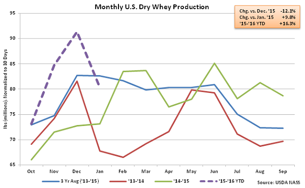 Monthly US Dry Whey Production - Mar 16