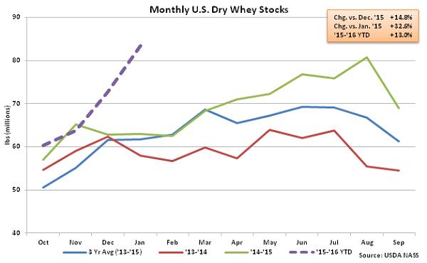 Monthly US Dry Whey Stocks - Mar 16