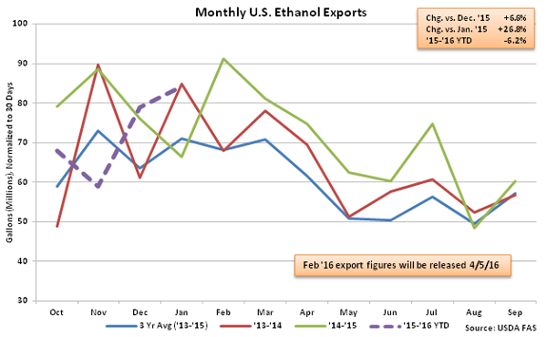 Monthly US Ethanol Exports 3-16-16