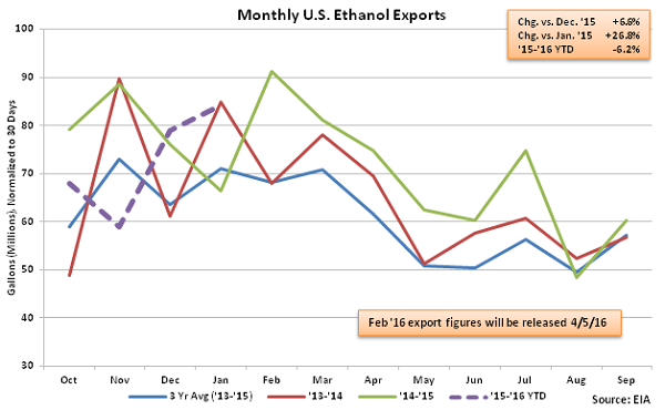 Monthly US Ethanol Exports 3-9-16