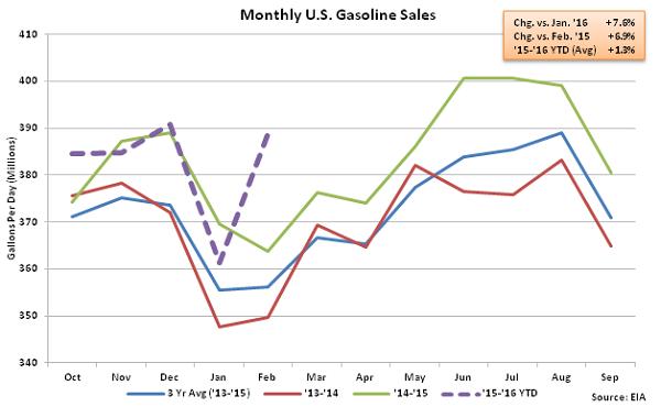 Monthly US Gasoline Sales 3-2-16