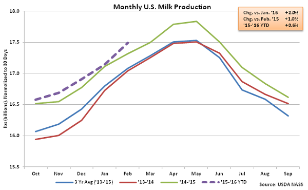 Monthly US Milk Production - Mar 16