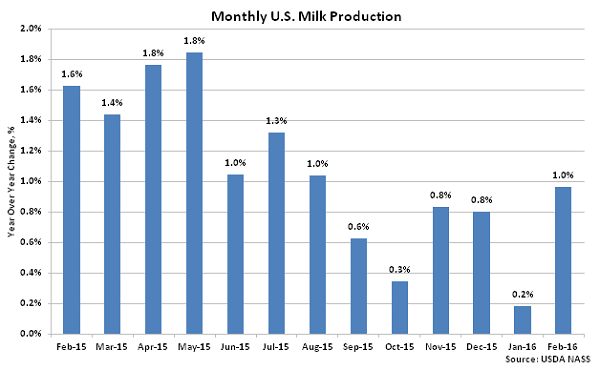 Monthly US Milk Production2 - Mar 16