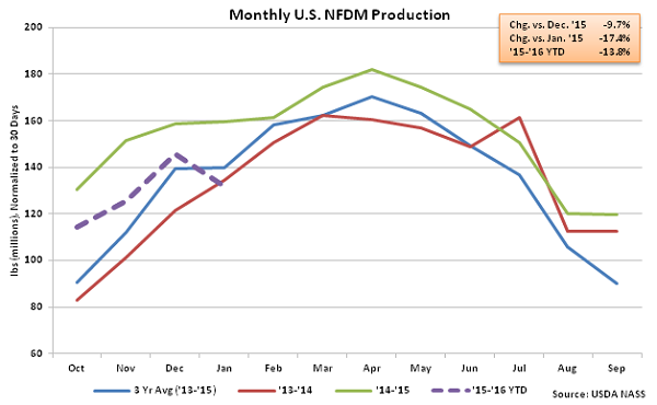 Monthly US NFDM Production - Mar 16