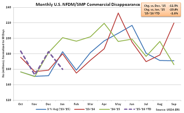 Monthly US NFDM-SMP Commercial Disappearance - Mar 16