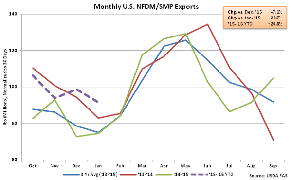 Monthly US NFDM-SMP Exports - Mar 16