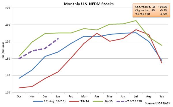 Monthly US NFDM Stocks - Mar 16