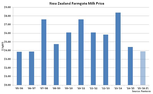 New Zealand Farmgate Milk Price - Mar 16