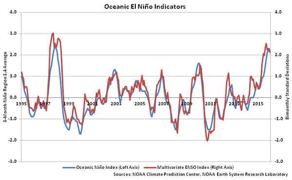 Oceanic El Nino Indicators - Mar 16