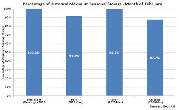 Percentage of Historical Maximum Seasonal Storage - Mar 16