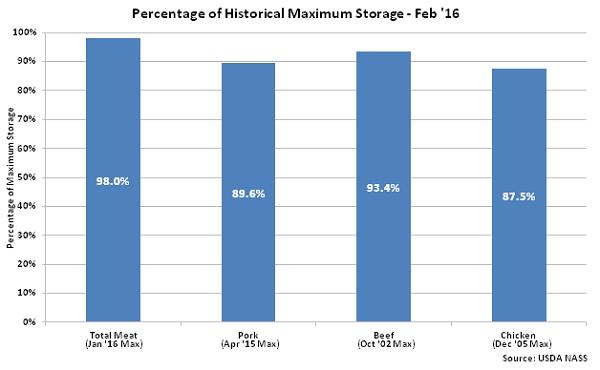Percentage of Historical Maximum Storage  Feb 16 - Mar 16