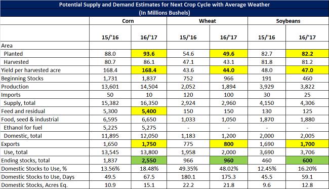 Potential Supply and Demand Estimates - Mar 16