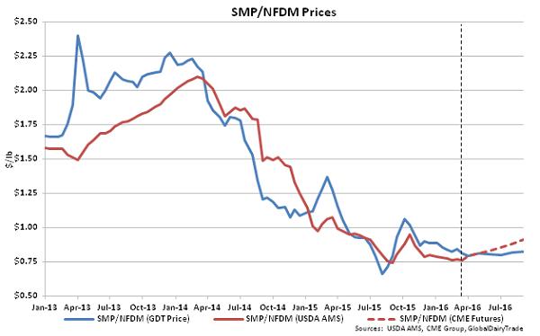 SMP-NFDM Prices - Mar 16